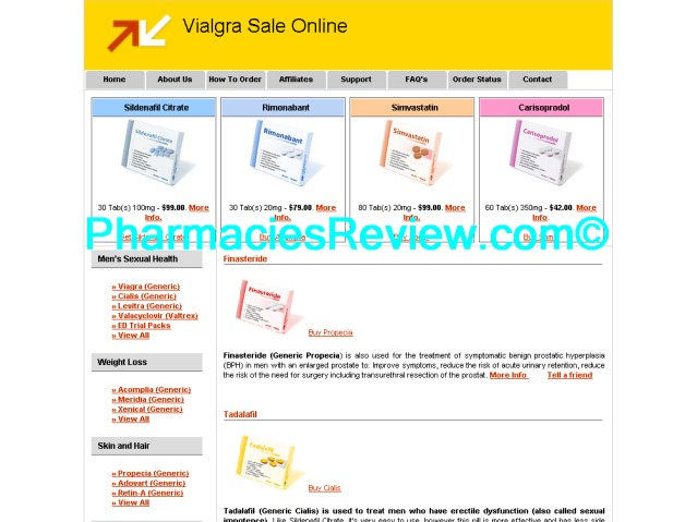 Viagra Sales By Country